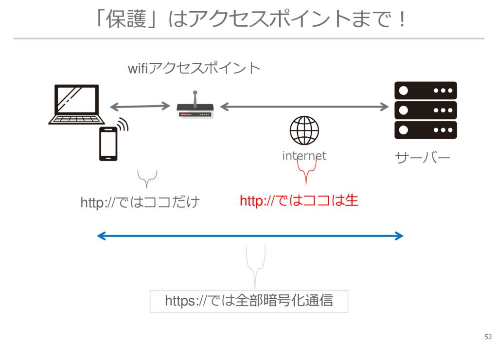 「保護」はアクセスポイントまで! 52 サーバー wifiアクセスポイント internet ...