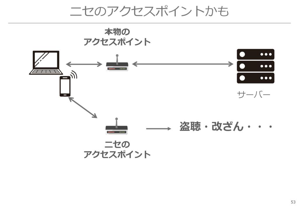 ニセのアクセスポイントかも 53 サーバー 本物の アクセスポイント 盗聴・改ざん・・・ ニセ...