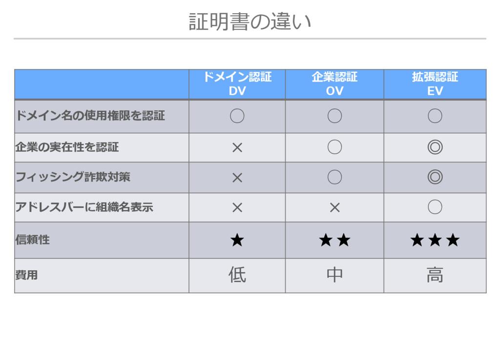 証明書の違い ドメイン認証 DV 企業認証 OV 拡張認証 EV ドメイン名の使用権限を認証 ...