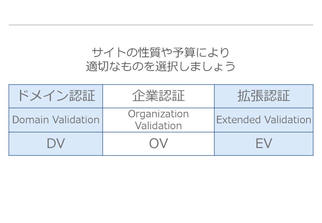 ドメイン認証 企業認証 拡張認証 Domain Validation Organization...