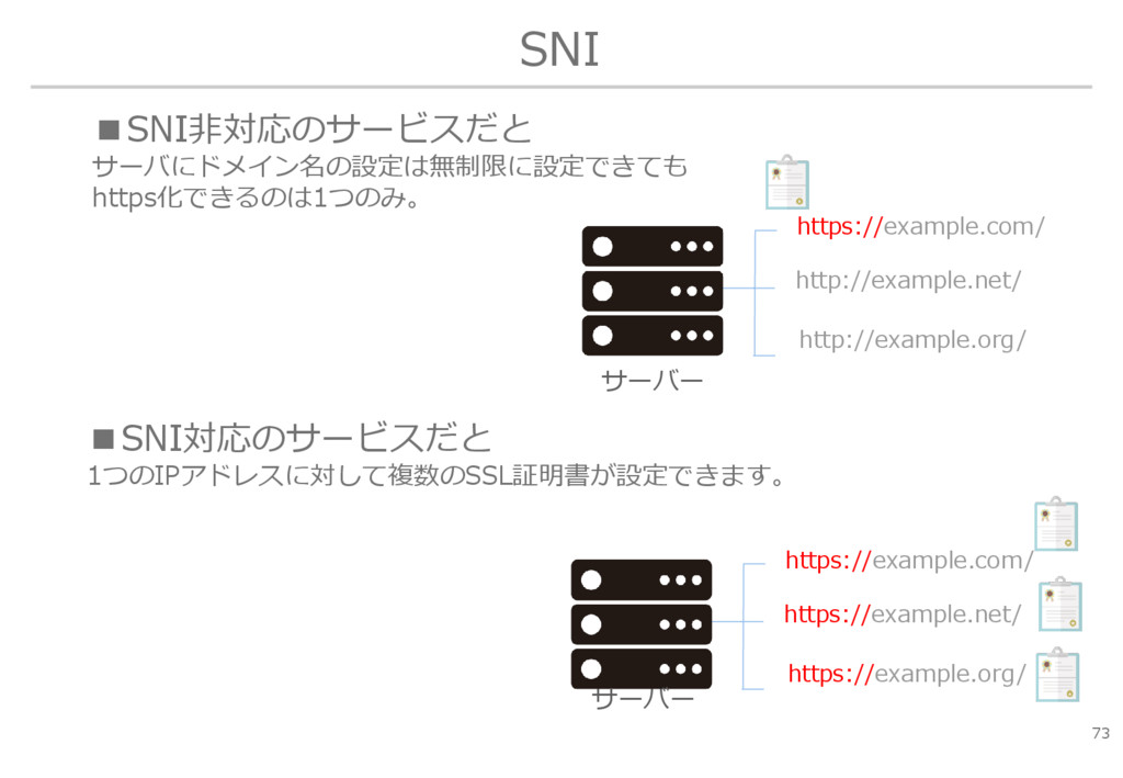 SNI 73 ■SNI非対応のサービスだと サーバにドメイン名の設定は無制限に設定できても h...