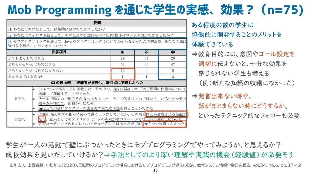 Mob Programming を通じた学生の実感、効果?(n=75) 15 山川広人, 上野...