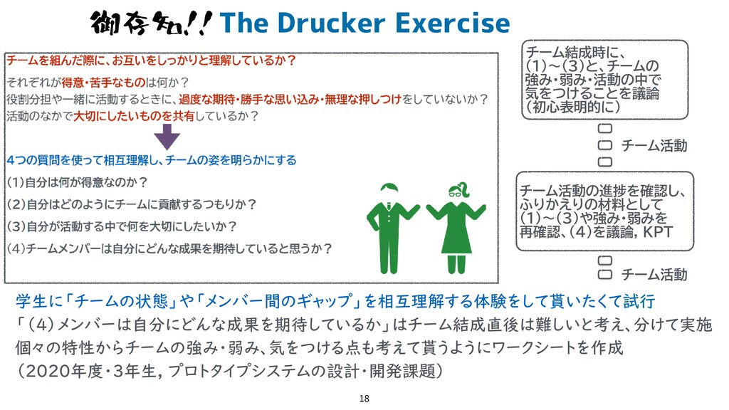 The Drucker Exercise 18 御存知!! 学生に「チームの状態」や「メンバー...