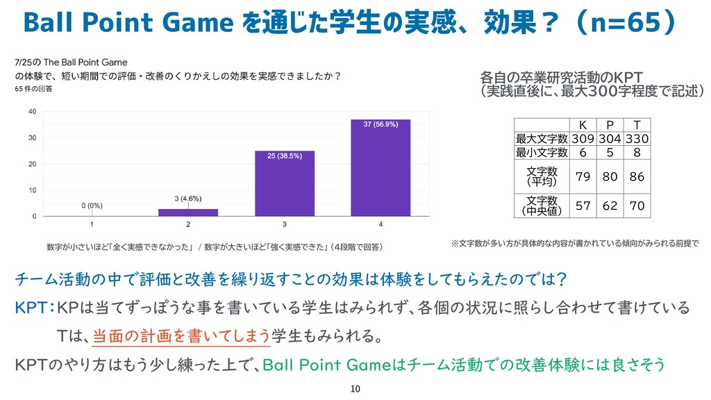 Ball Point Game を通じた学生の実感、効果?(n=65) 10 