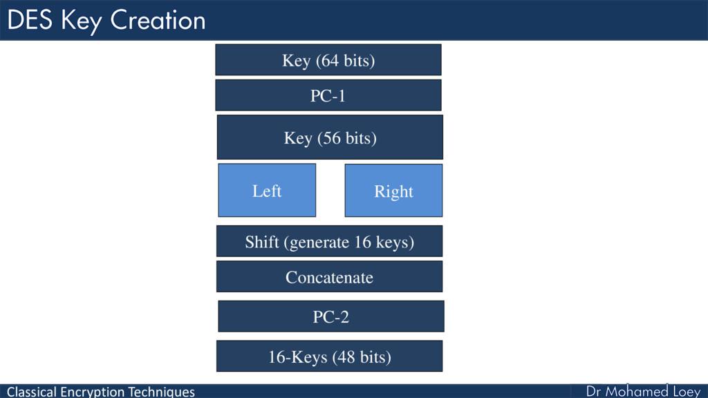 Classical Encryption Techniques Key (56 bits) L...