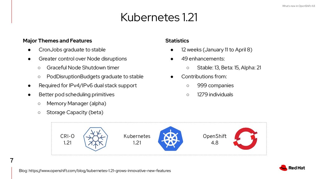 What's new in OpenShift 4.8 Statistics ● 12 wee...