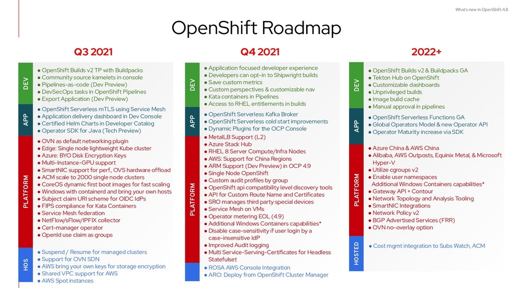 What's new in OpenShift 4.8 OpenShift Roadmap A...