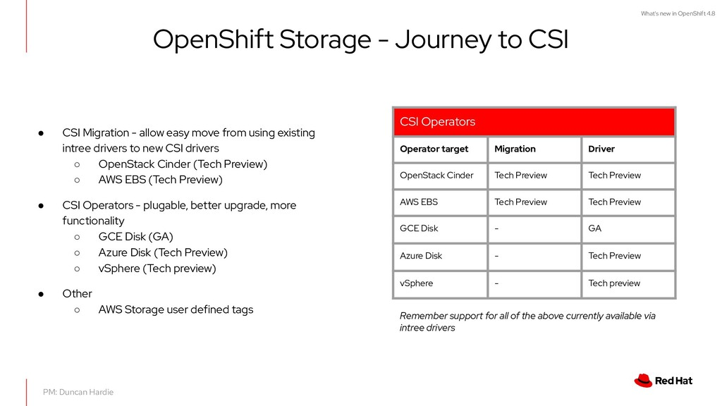 What's new in OpenShift 4.8 OpenShift Storage -...