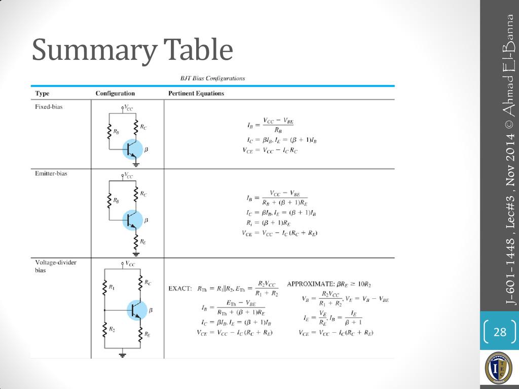 Summary Table 28 J-601-1448 , Lec#3 , Nov 2014 ...