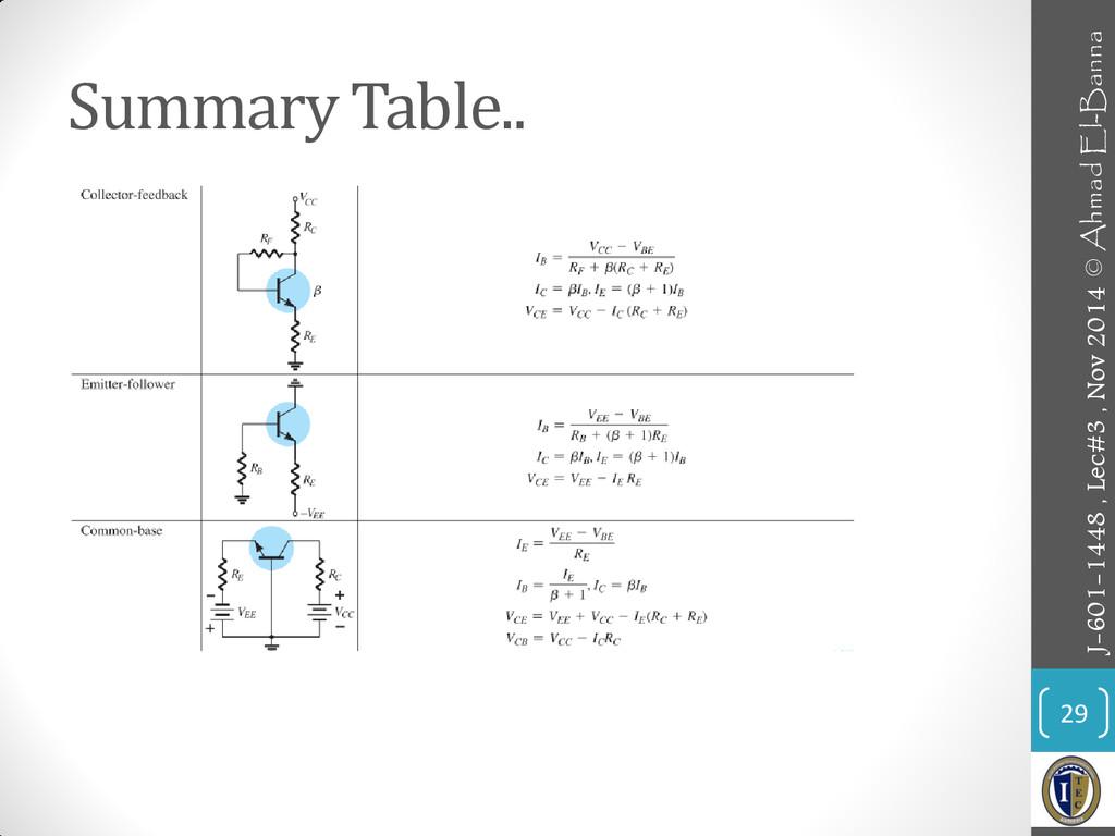 Summary Table.. 29 J-601-1448 , Lec#3 , Nov 201...