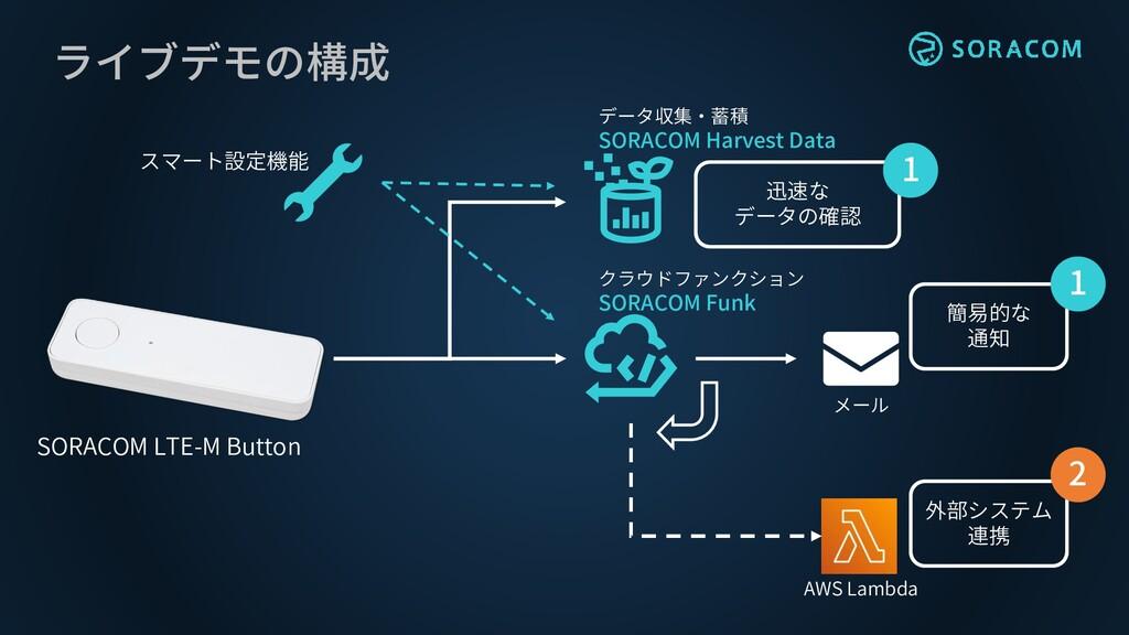 ライブデモの構成 SORACOM LTE-M Button スマート設定機能 データ収集・蓄積...