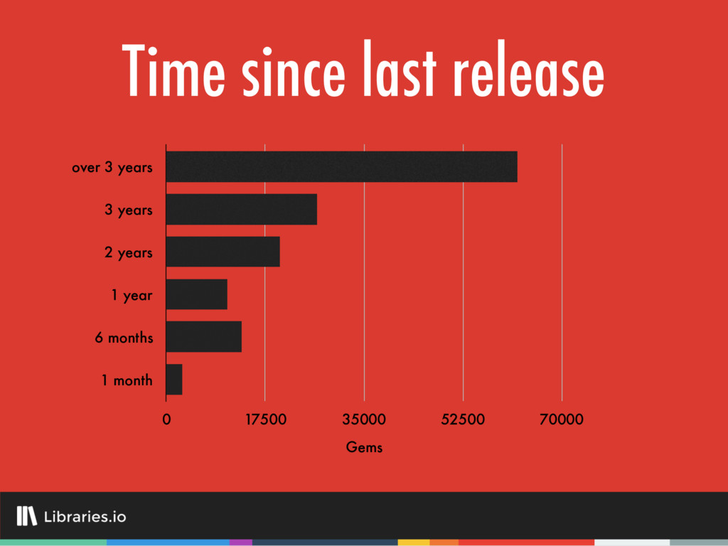Time since last release over 3 years 3 years 2 ...