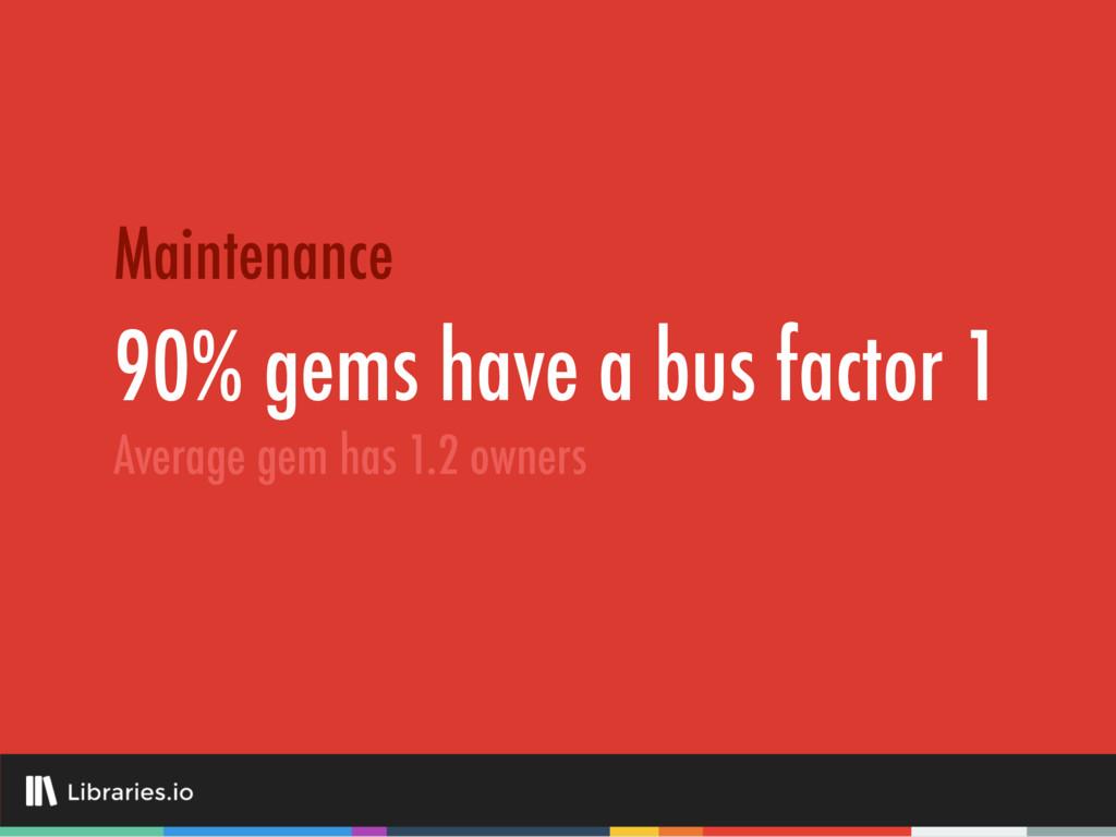 90% gems have a bus factor 1 Maintenance Averag...