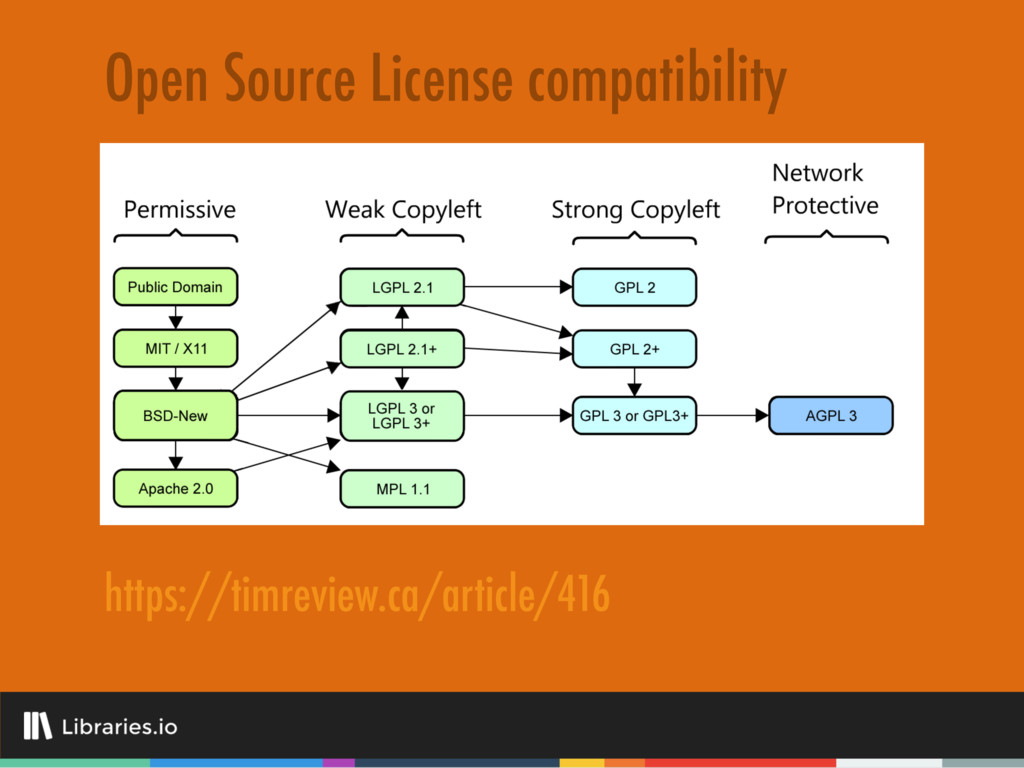 Open Source License compatibility https://timre...
