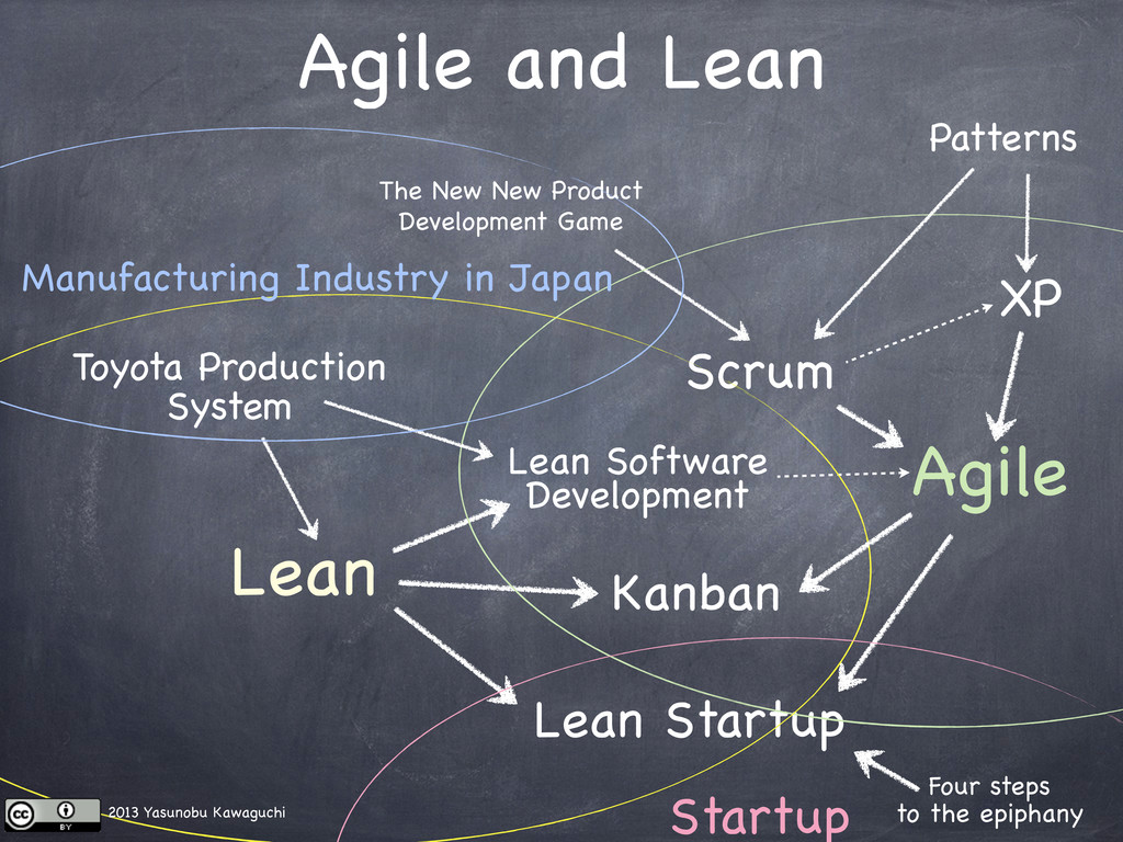 Toyota Production System Lean Lean Software Dev...