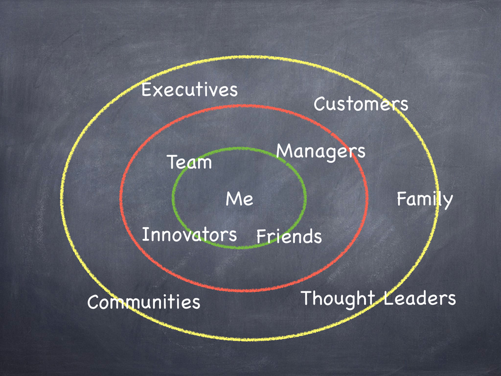 Me Executives Managers Team Friends Innovators ...