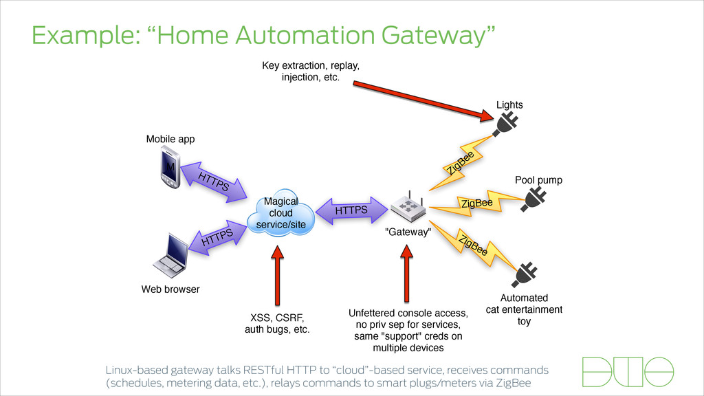 "Example: ""Home Automation Gateway"" Magical clou..."