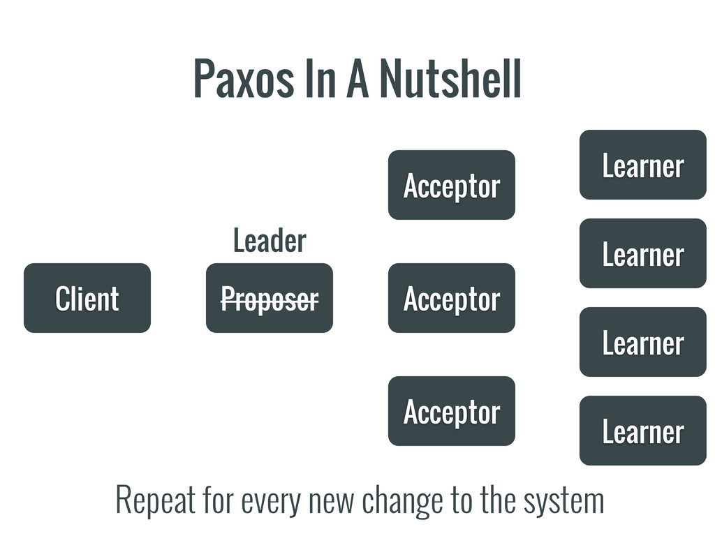 Paxos In A Nutshell Client Proposer Acceptor Ac...