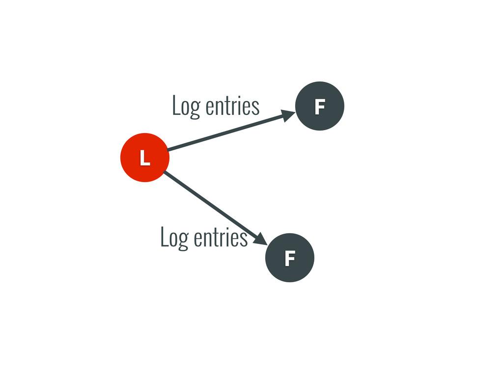 L F F Log entries Log entries