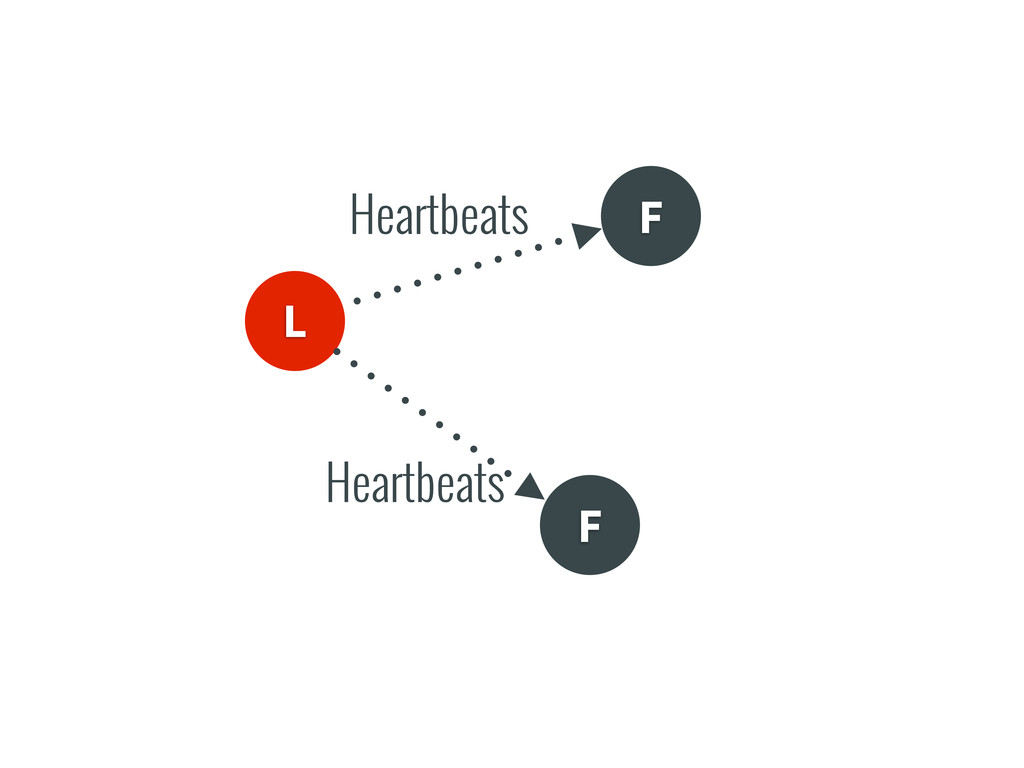 L F F Heartbeats Heartbeats