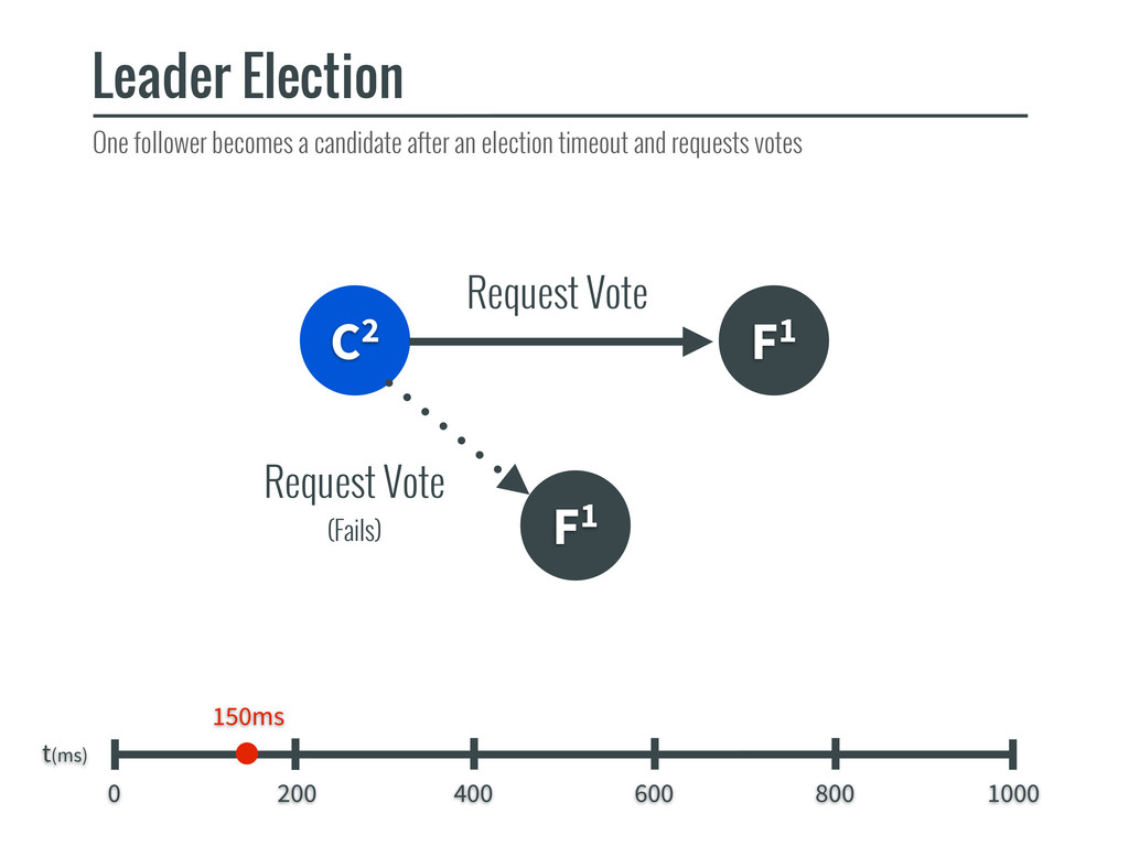 C2 F1 F1 Leader Election t(ms) 0 200 400 600 80...