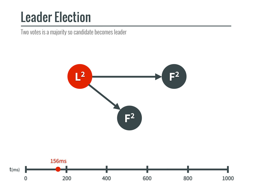 L2 F2 F2 Leader Election t(ms) 0 200 400 600 80...