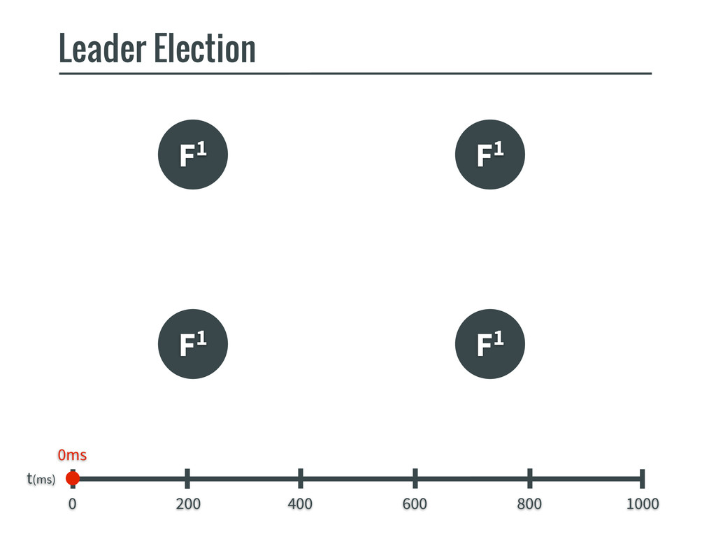 F1 F1 F1 Leader Election t(ms) 0 200 400 600 80...