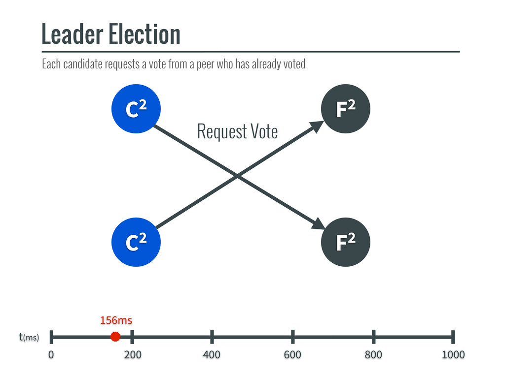 C2 F2 C2 Leader Election t(ms) 0 200 400 600 80...