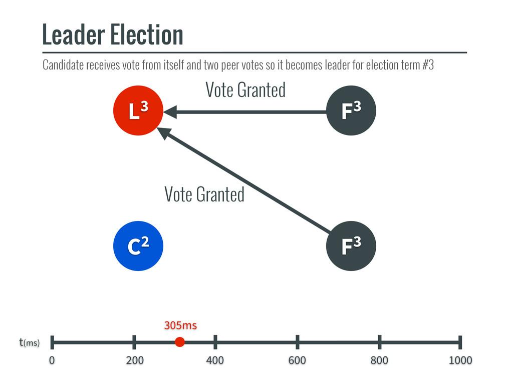 L3 F3 C2 Leader Election t(ms) 0 200 400 600 80...