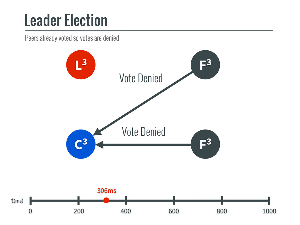 L3 F3 C3 Leader Election t(ms) 0 200 400 600 80...