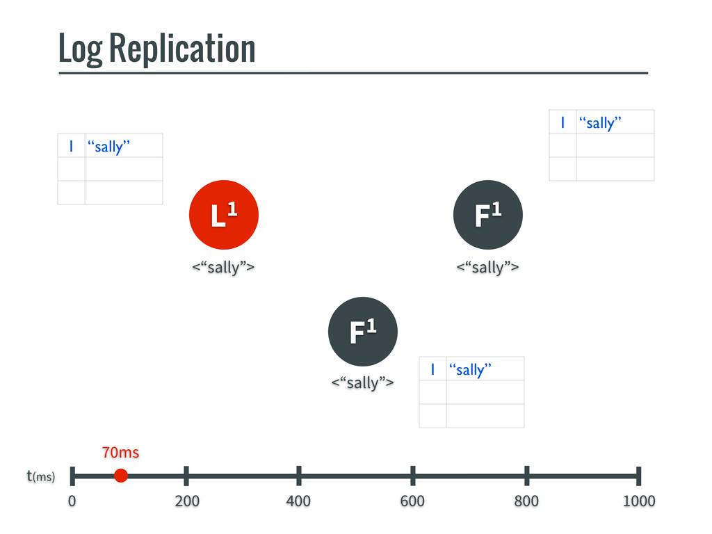 L1 F1 F1 Log Replication t(ms) 0 200 400 600 80...