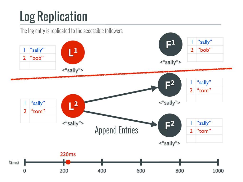 L1 F1 Log Replication t(ms) 0 200 400 600 800 1...