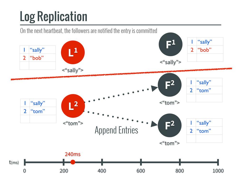Append Entries L1 F1 Log Replication t(ms) 0 20...