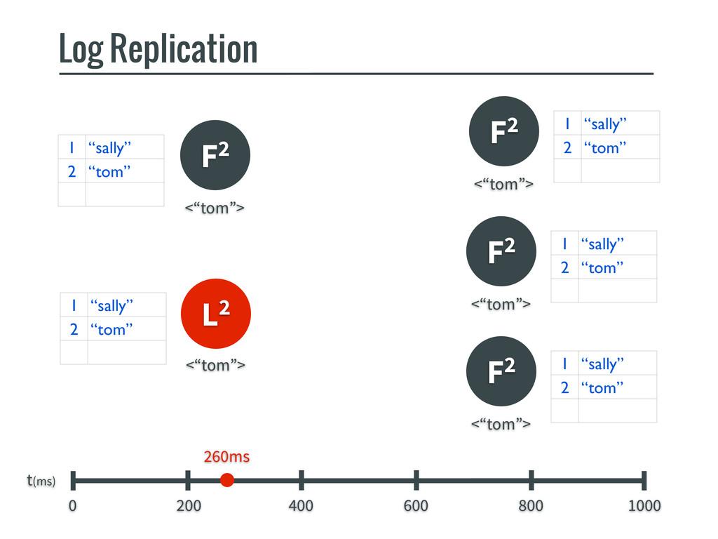 F2 F2 Log Replication t(ms) 0 200 400 600 800 1...
