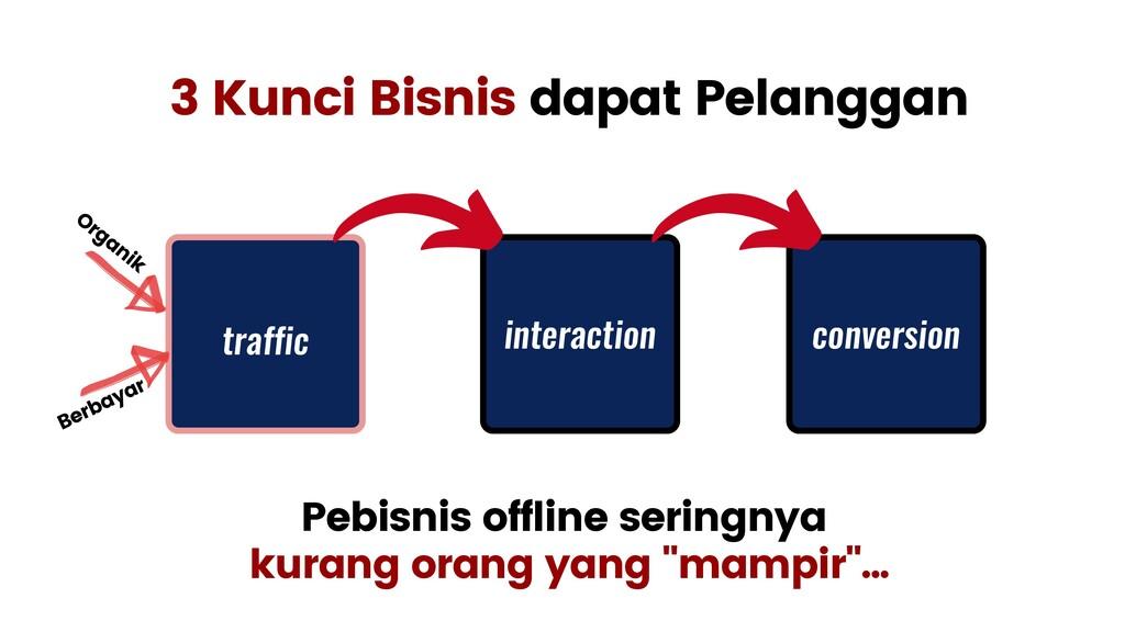 3 Kunci Bisnis dapat Pelanggan Pebisnis offline...