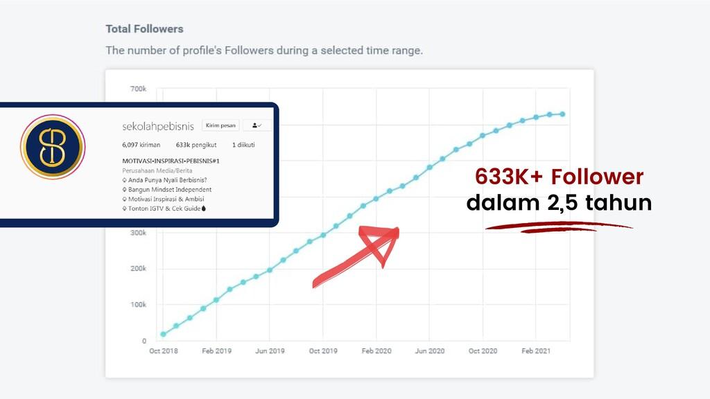 633K+ Follower dalam 2,5 tahun
