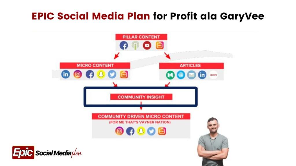 EPIC Social Media Plan for Profit ala GaryVee p...