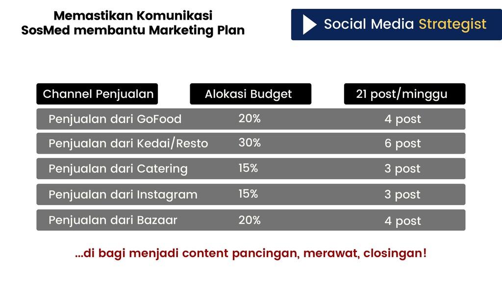 Social Media Strategist Memastikan Komunikasi S...