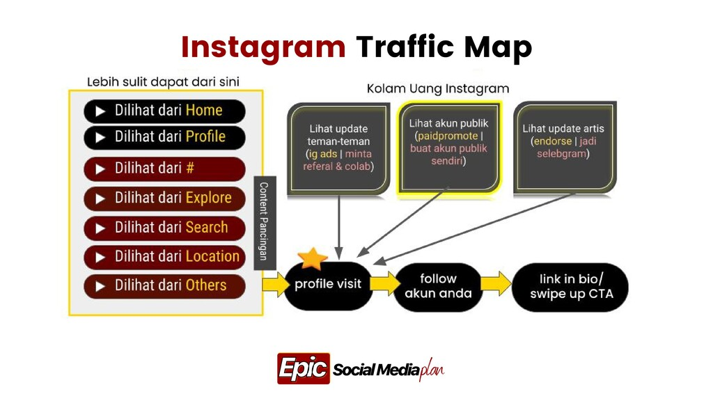 plan Social Media Epic Epic Instagram Traffic M...