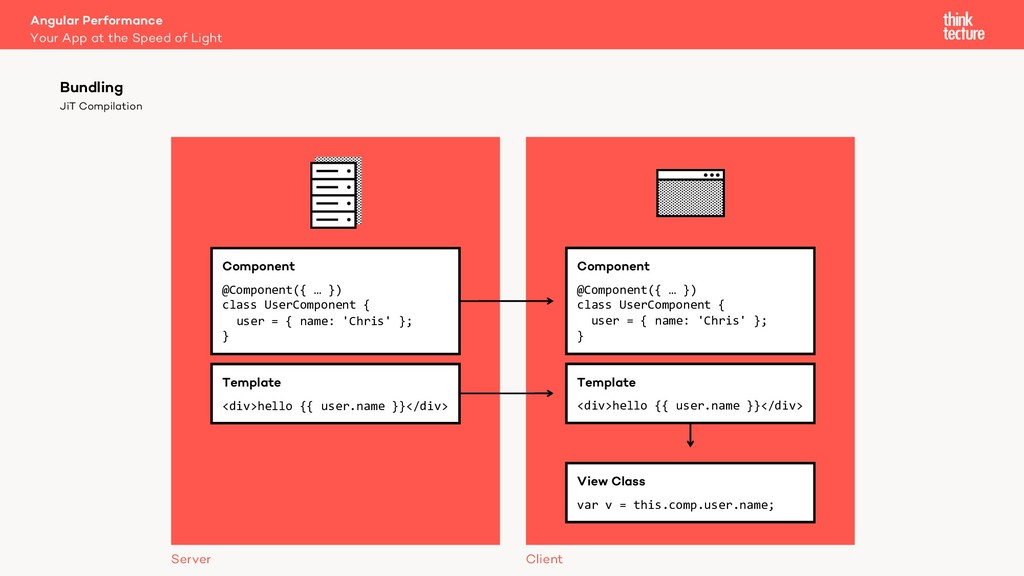 JiT Compilation Bundling Component @Component({...