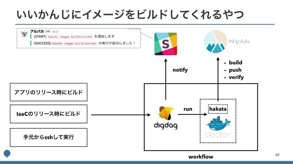 !43 ͍͍͔Μ͡ʹΠϝʔδΛϏϧυͯ͘͠ΕΔͭ hakata workflow - buil...