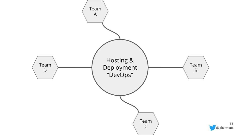 "33 @phermens Hosting & Deployment ""DevOps"" Team..."
