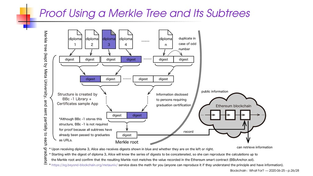 Proof Using a Merkle Tree and Its Subtrees EJQM...