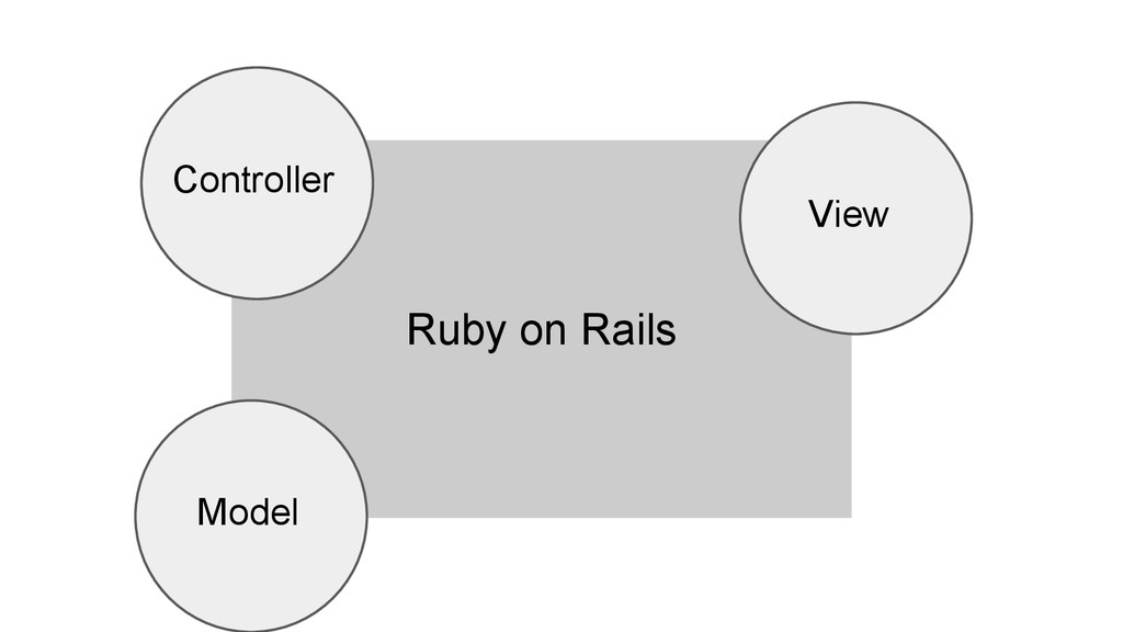 Ruby on Rails Model View Controller