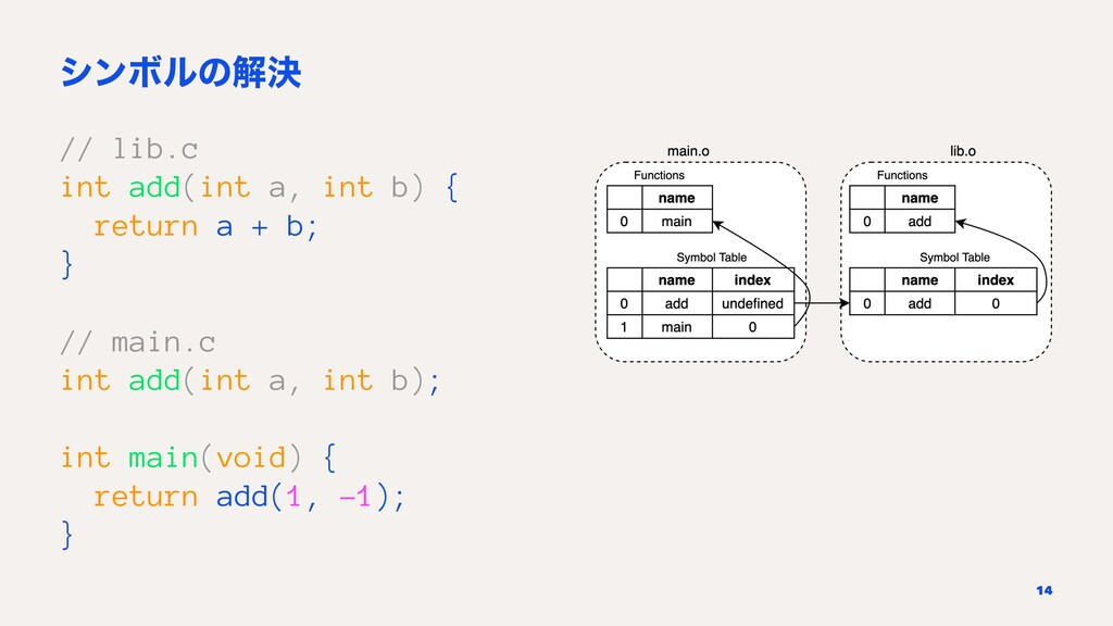 γϯϘϧͷղܾ // lib.c int add(int a, int b) { return...