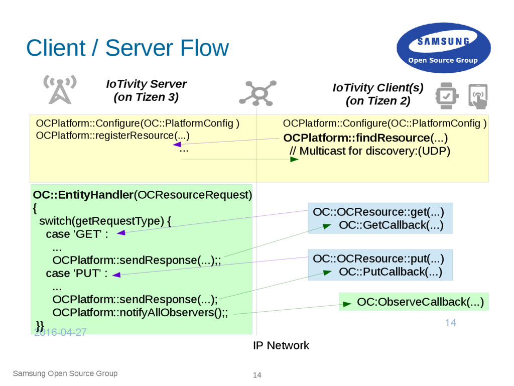 Samsung Open Source Group 14 Client / Server Fl...