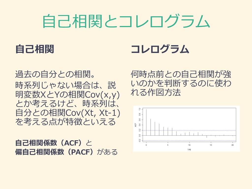 ⾃⼰相関とコレログラム ⾃⼰相関 過去の⾃分との相関。 時系列じゃない場合は、説 明変数XとY...