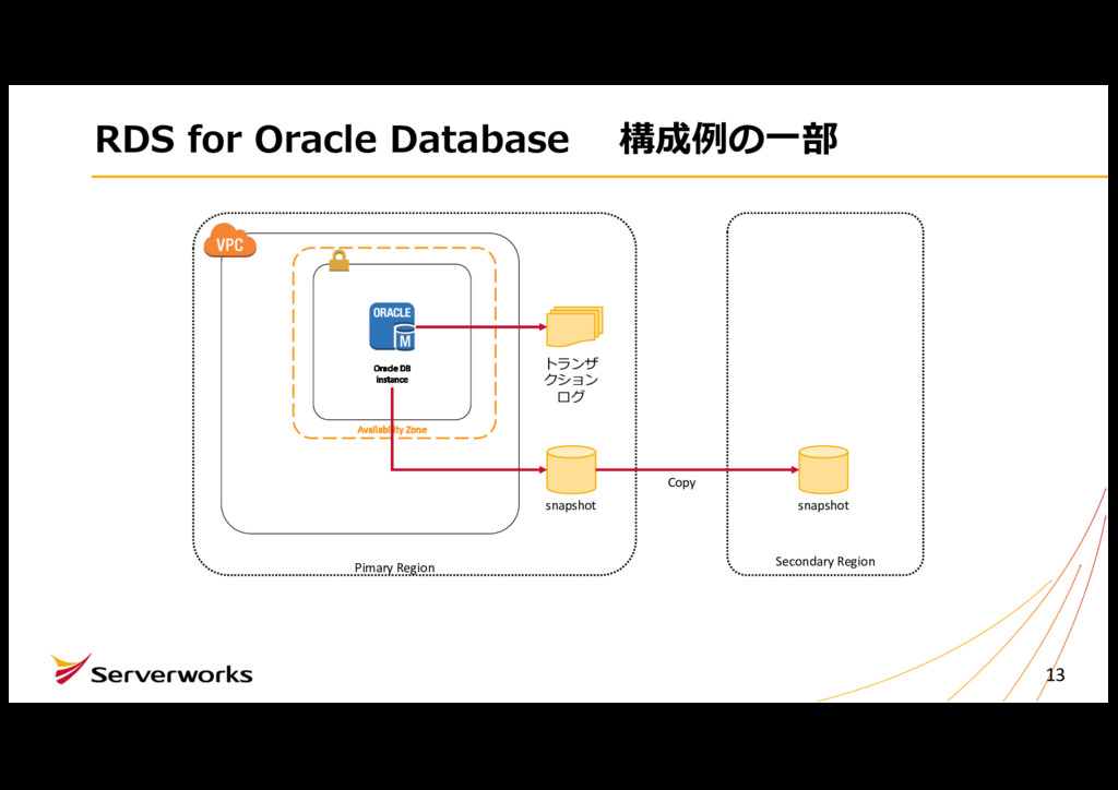 RDS for Oracle Database 構成例の⼀部 13 Oracle DB ins...