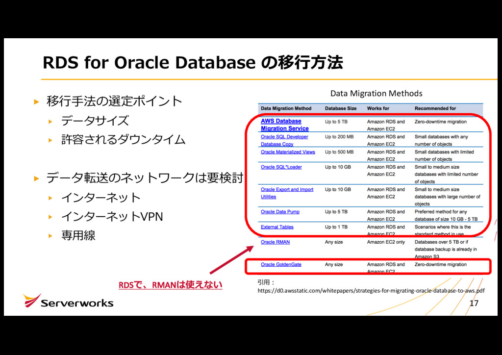 RDS for Oracle Database の移⾏⽅法 移⾏⼿法の選定ポイント データサイ...