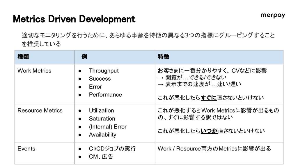 Metrics Driven Development 適切なモニタリングを行うために、あらゆる...